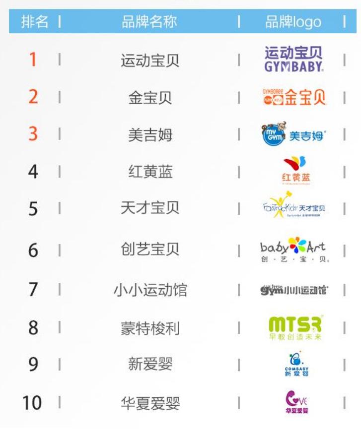 重庆早教中心排名,宝宝早教机构选择推荐1
