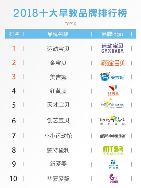 运动宝贝早教排名,中国早教品牌排行榜1
