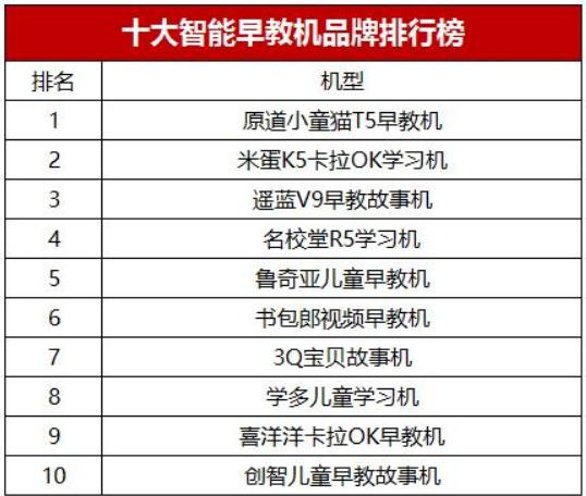 十大智能早教机品牌排行榜1
