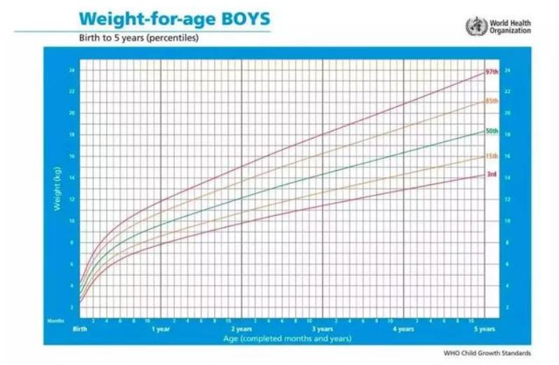 2岁宝宝一天奶量标准表,两岁幼儿发育参考表1