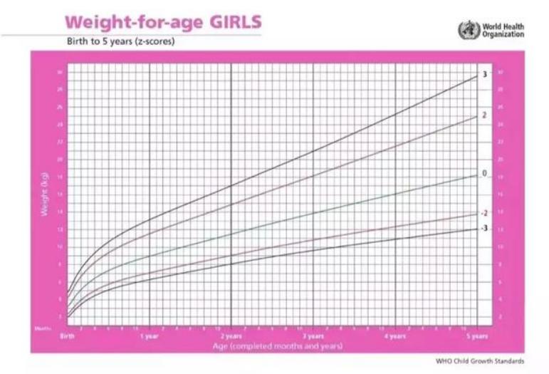 2岁宝宝一天奶量标准表,两岁幼儿发育参考表2