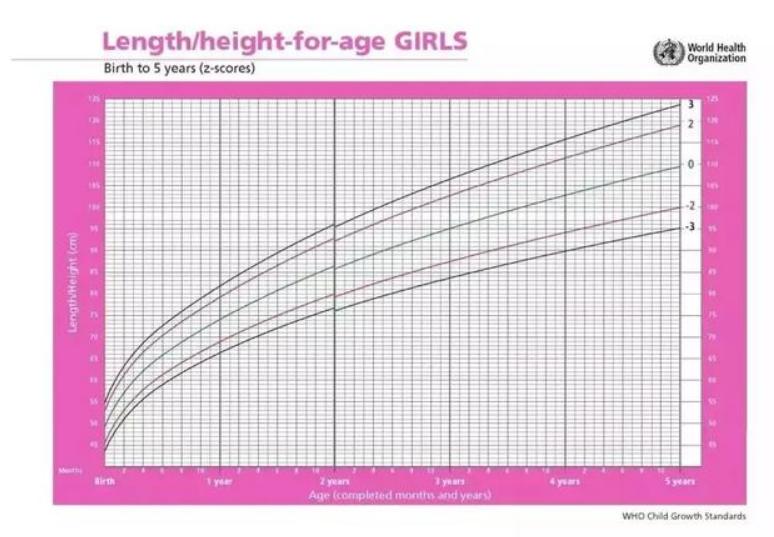 2岁宝宝一天奶量标准表,两岁幼儿发育参考表4
